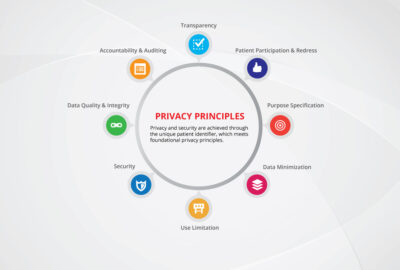 Figure 1: Practices of data privacy