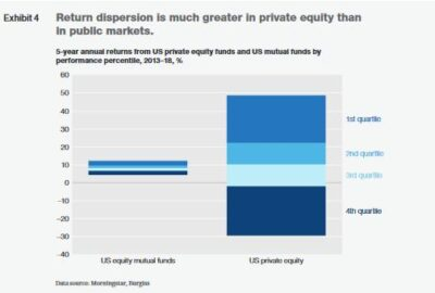 Figure 3:Amount of private equity Source:McKinsey (2019)